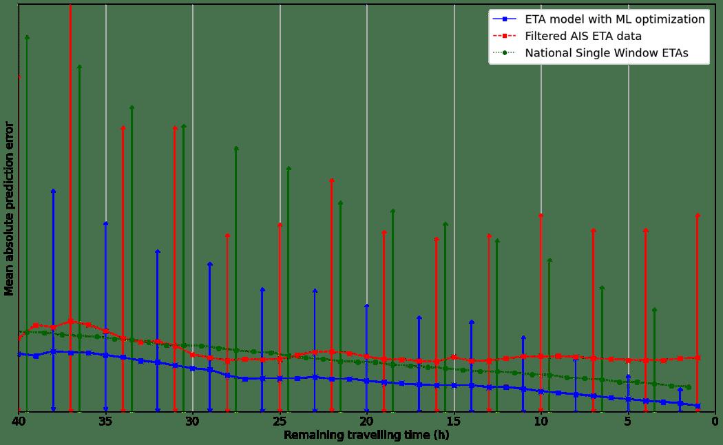 prediction-mae-all-vs-ais-vs-portnet-nonumbers-variancefix-1
